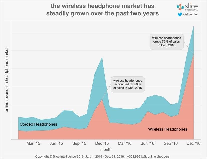 ventas de auriculares Cableados-vs inalámbricos
