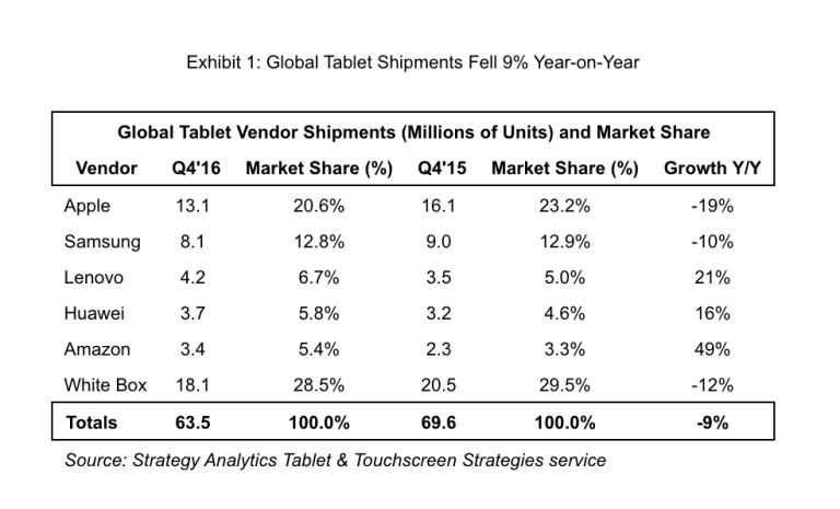 Ventas de tablets según Strategy Analytics
