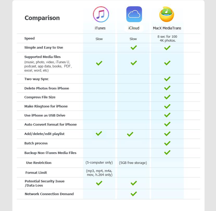 MacX Mediatrans frente a iTunes y iCloud