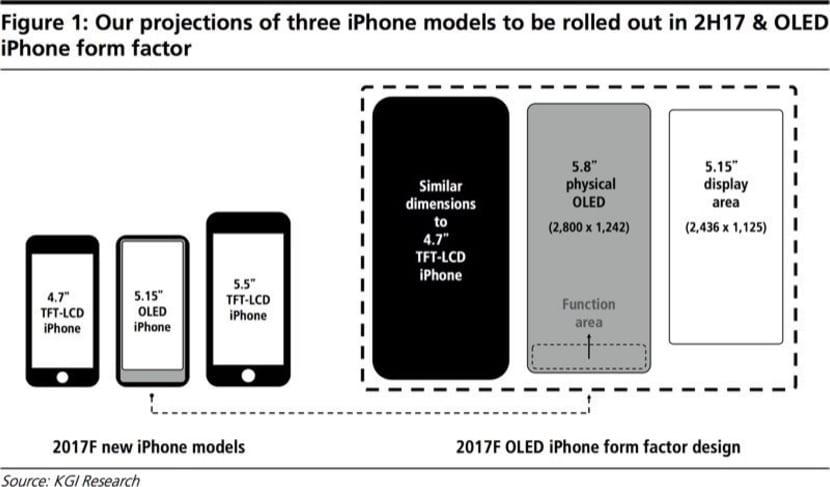 Tamaño de pantalla nuevos iPhone