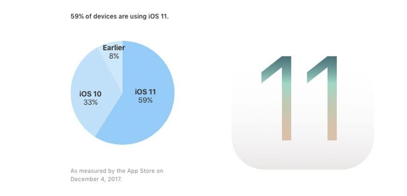 iOS 11 ya está instalado en el 59% de los dispositivos compatibles