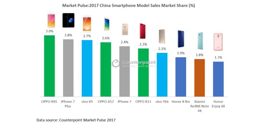 TOP 10 ventas smartphones 2017 iPhone 7 Plus