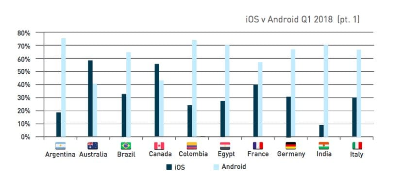 android vs iPhone Q1 2018