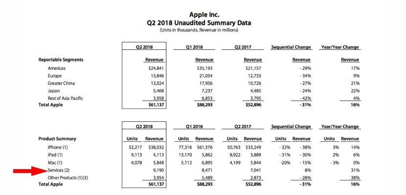 Resultados financieros Q1 2018 Apple