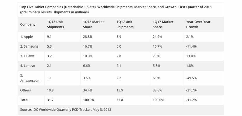 ventas tablets IDC Q1 2018