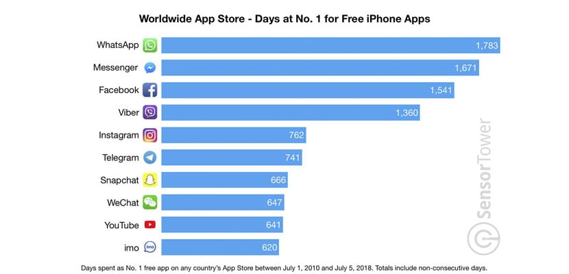 Estas son las apps más populares en los 10 años de la App Store
