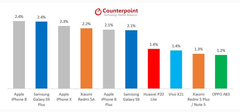 El iPhone 8 es el smartphone más vendido, seguido del Galaxy S9+ y del iPhone X