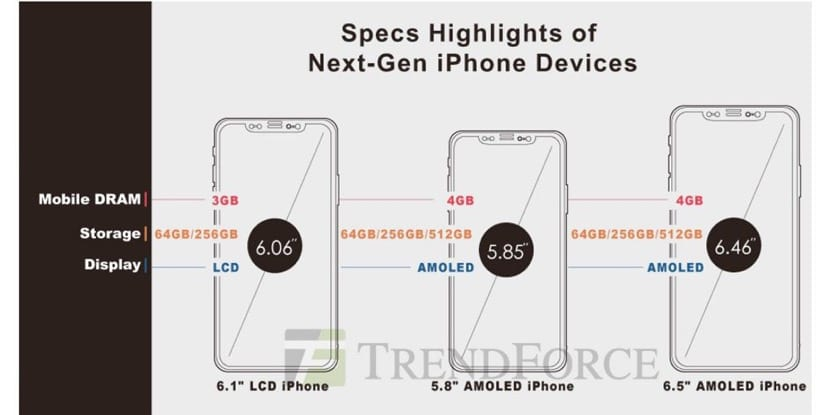iPhone 2018 OLED LCD