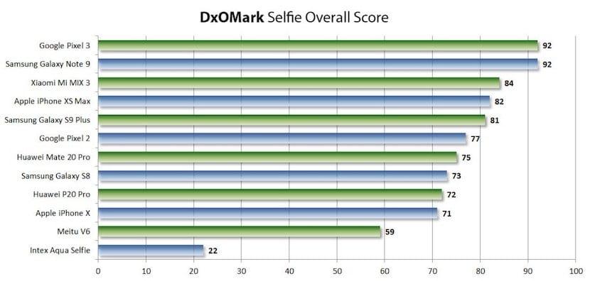 El iPhone XS Max es el cuarto mejor smartphone para hacer selfies según DXOMark