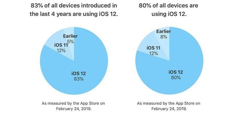 Adopción de iOS 12 - Febrero 2019