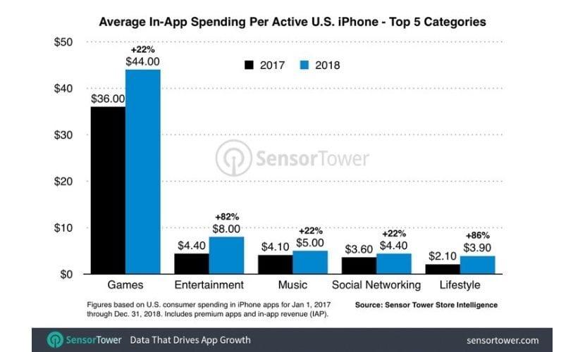 Gasto medio usuarios iPhone en App Store