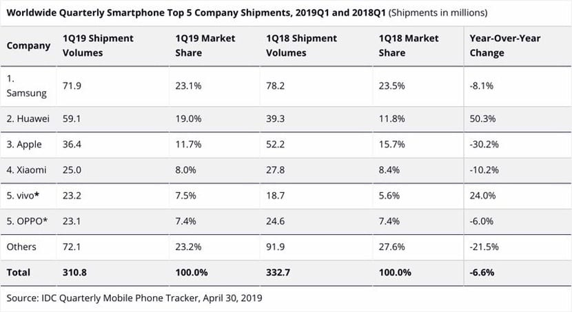 Ventas iPhone Primer trimestre 2019