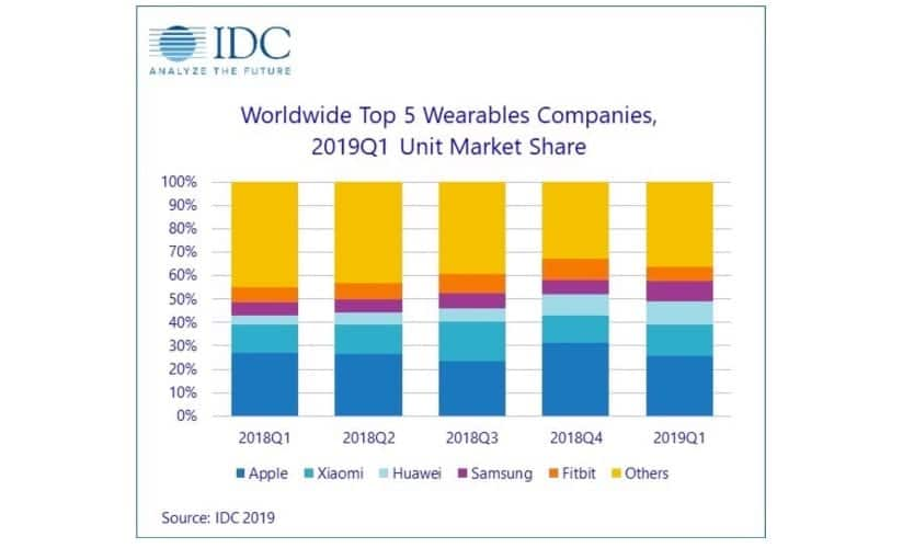 Ventas wearables Q1 2019