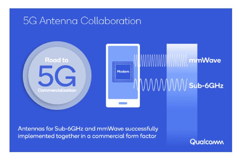Esquema de los dos espectros que usa la banda 5G