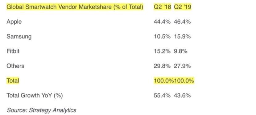 Strategy Analytics Apple Watch