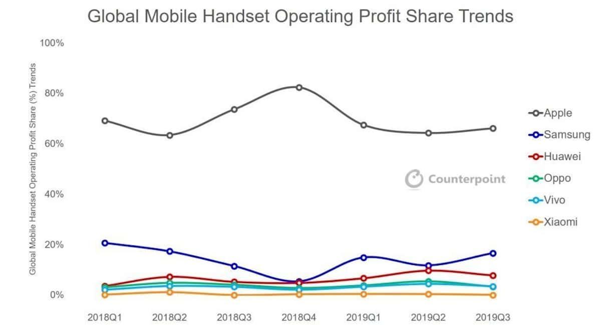 Counterpoint - Beneficios industria telefonía