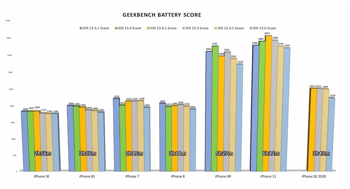Test batería iOS 13.5.1 vs iOS 13.6