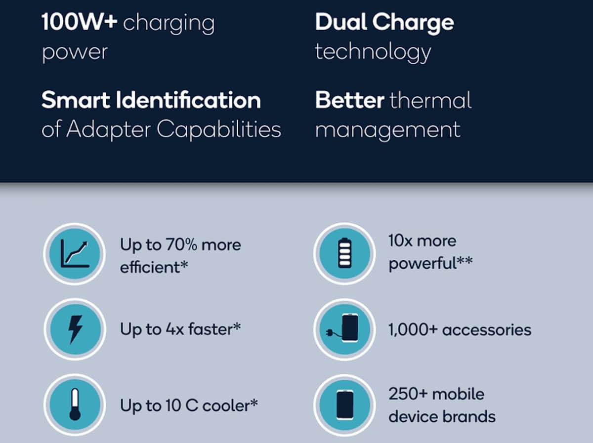 Quick Charge - Qualcomm