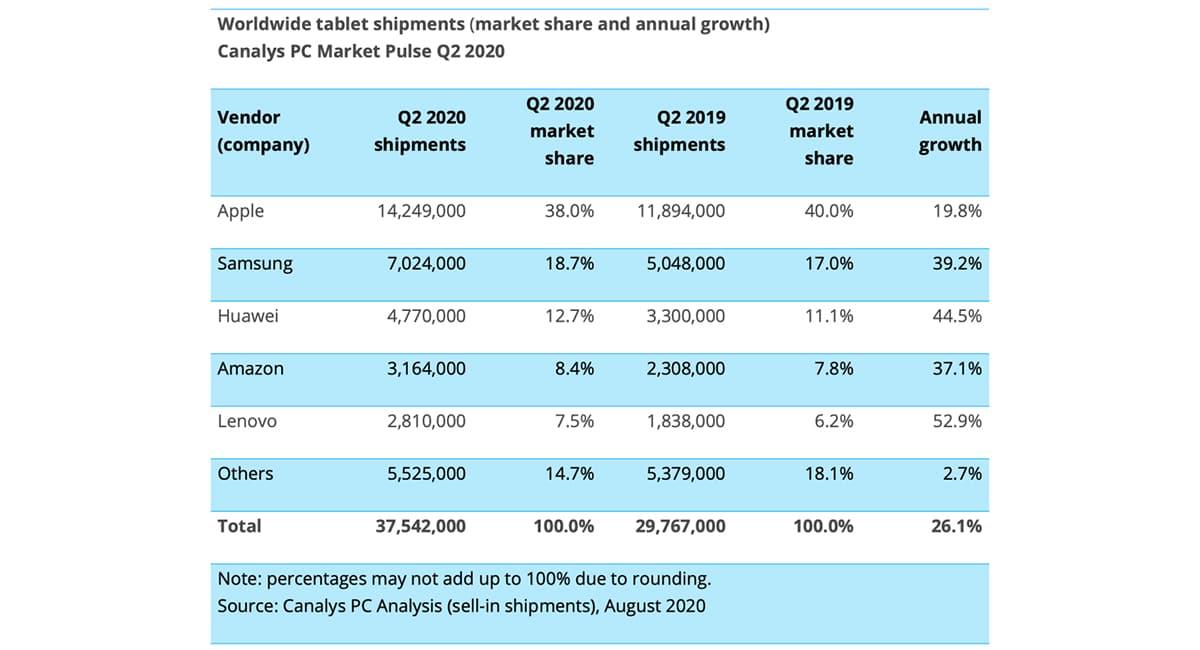 iPads vendidos segundo trimestre 2020