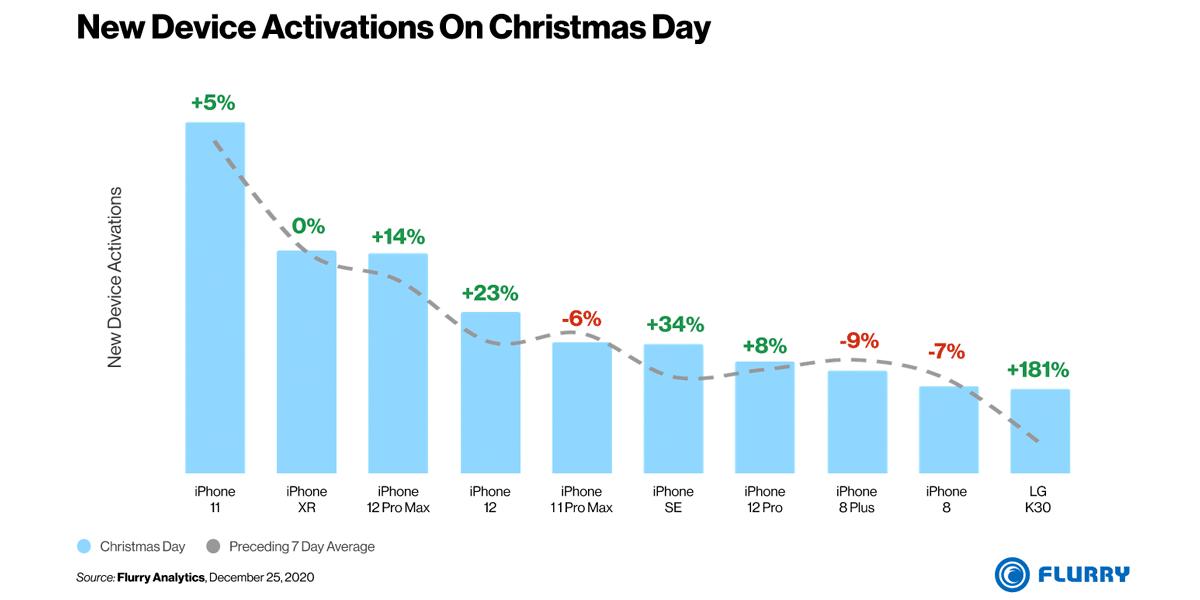 Activaciones de smartphones en EEUU estas Navidades