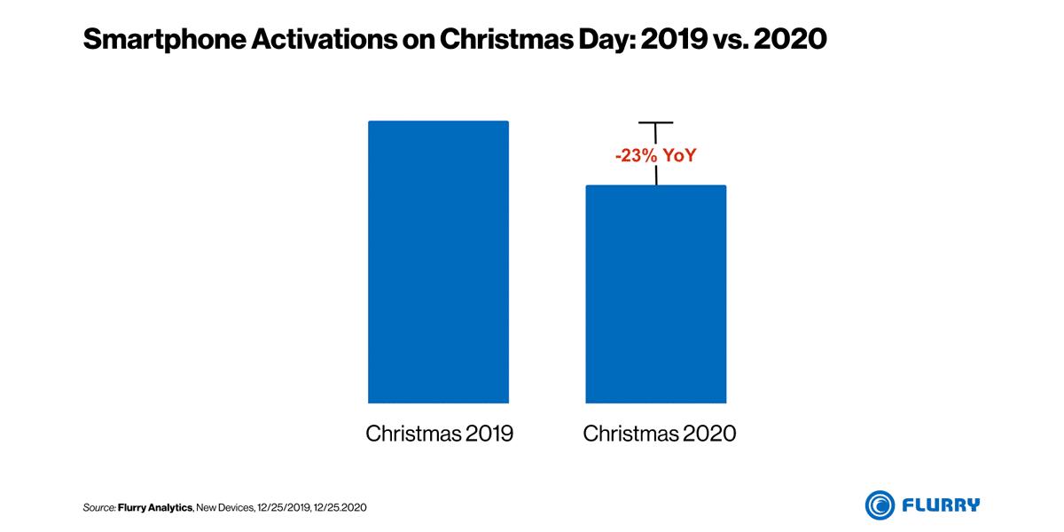 Comparación activación smartphones 2019 vs 2020 en Navidad