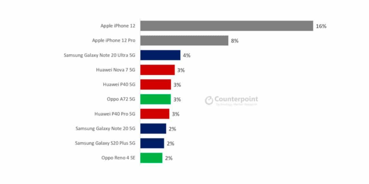 ventas iPhone 12