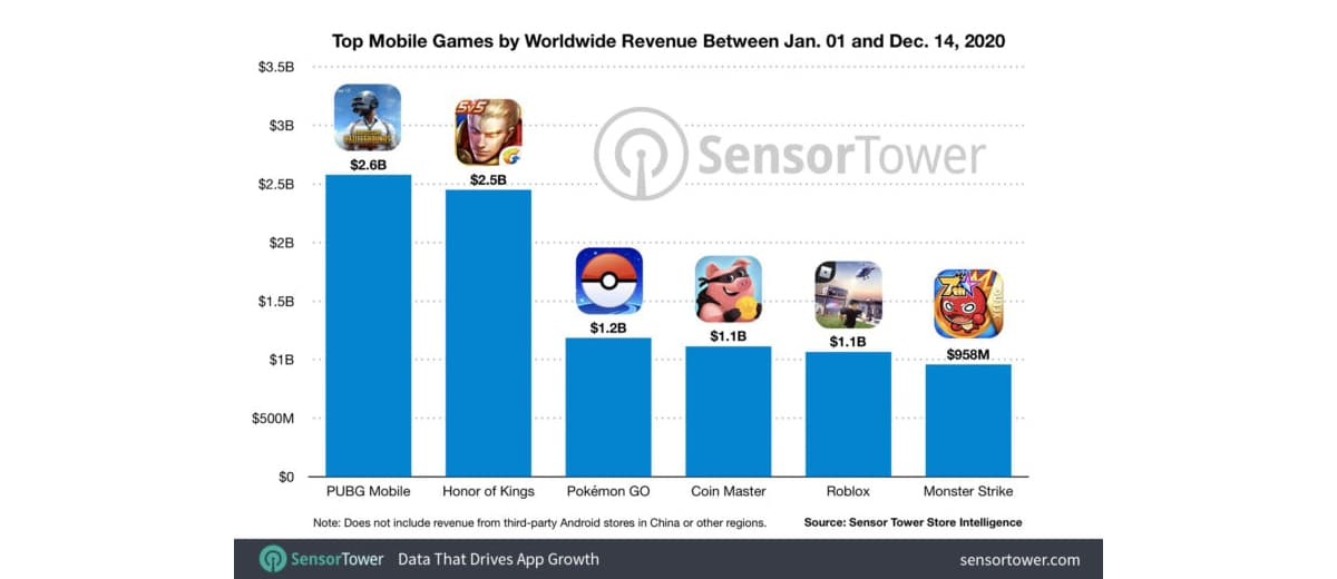 ingresos dispositivos móviles