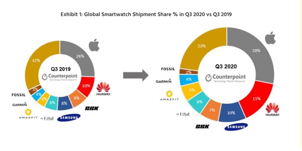 Ventas smartwatches