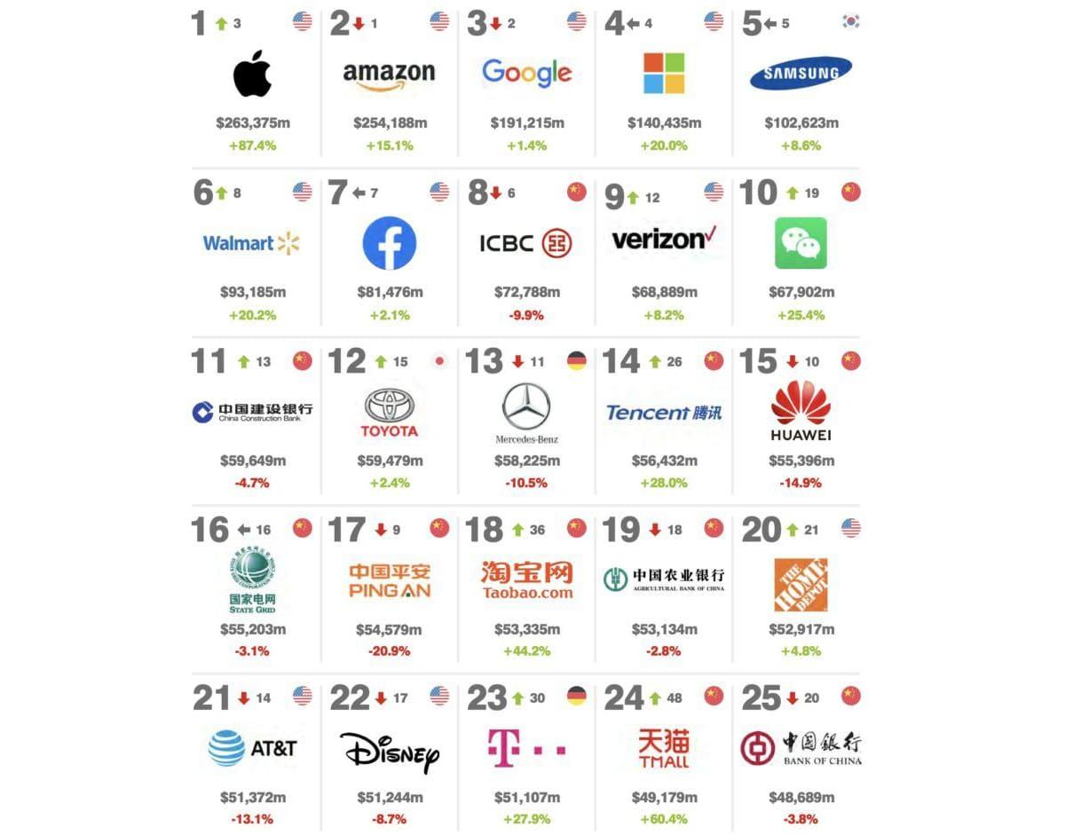 Apple marca más valiosa 2020