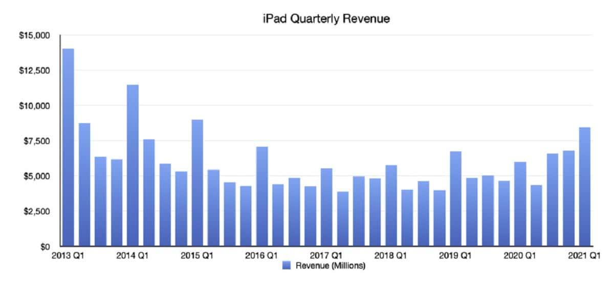 ingresos iPad 2020