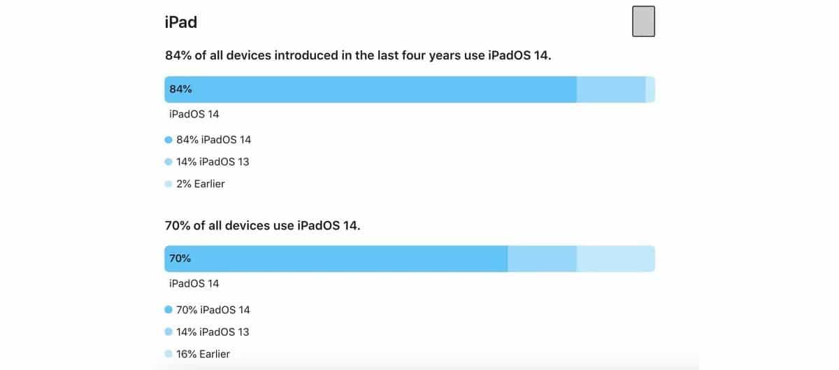 Adopción iPadOS 14