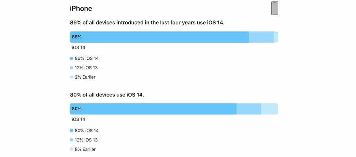 Adopción iOS 14