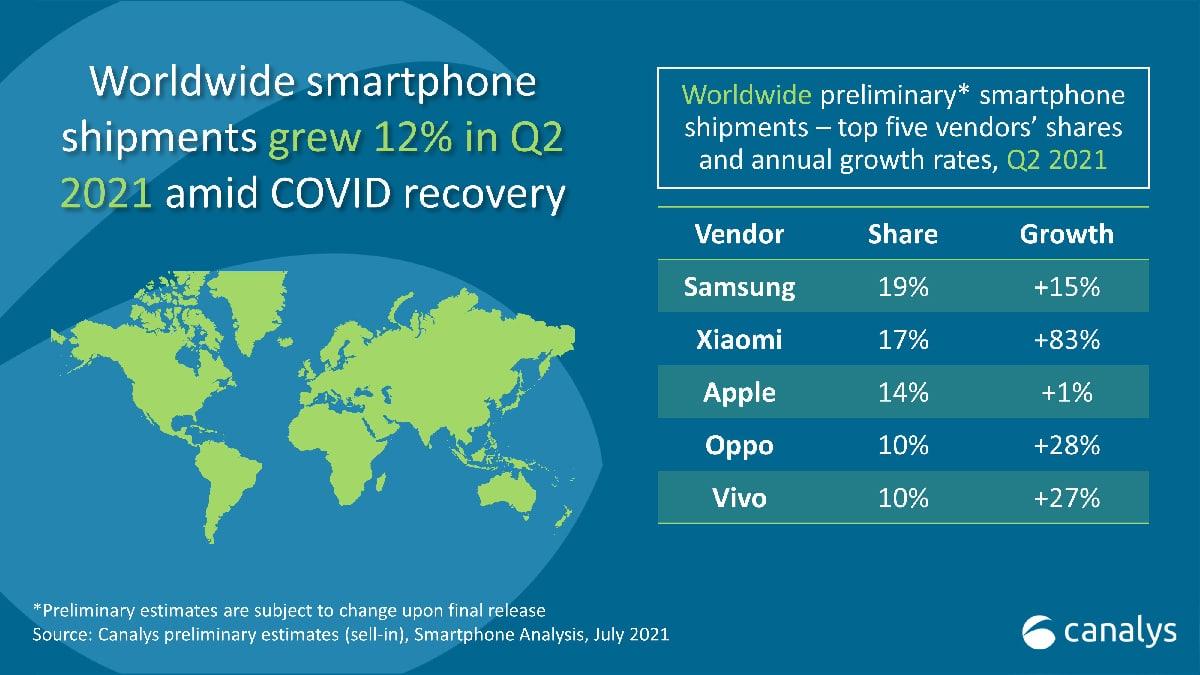 Ventas smartphone segundo trimestre 2021 Q2